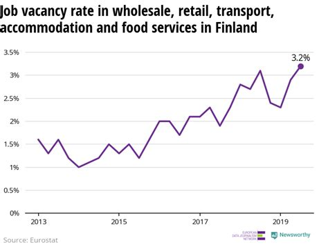 Newsworthy   The number of vacant jobs in retail
