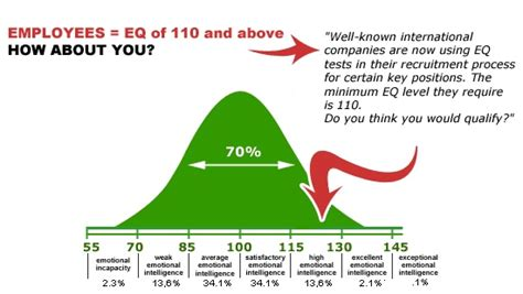 EQ and EI - Emotional Intelligence Overview - A Top Career