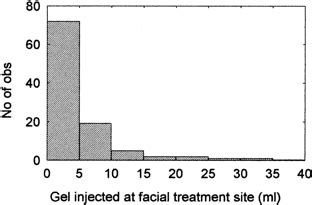 A Study on Patients Treated with Polyacrylamide Hydrogel